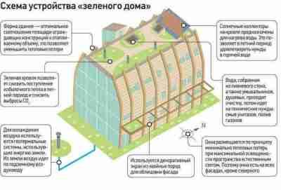 Экологичный дом своими руками. Технологические